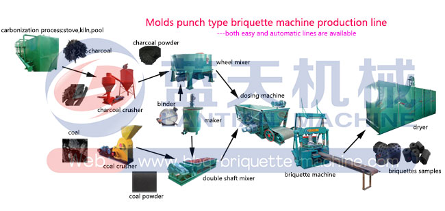 Lignite briquette machine